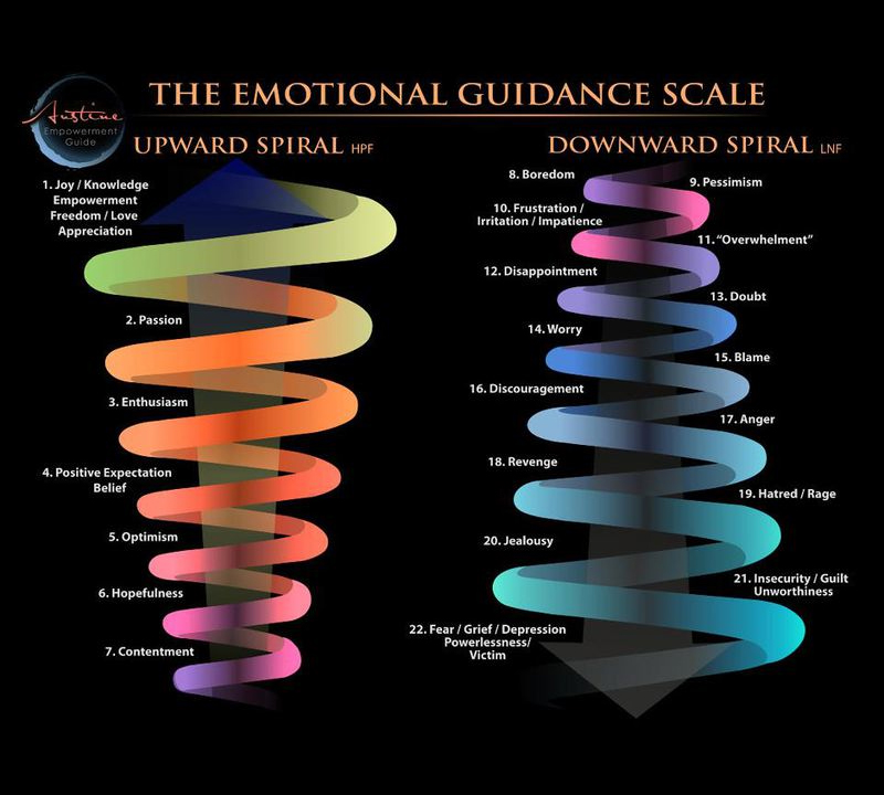 The Emotional Guidance Scale (and How to Climb It)